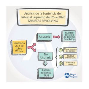 posibilidades sentencia TS Tarjetas revolving